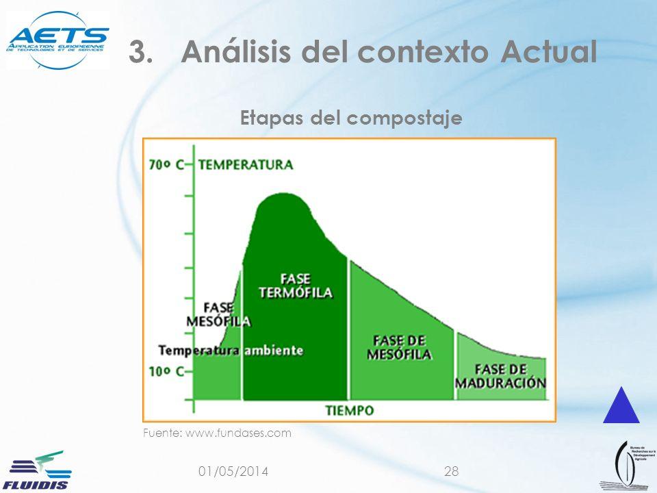 01/05/201428 Etapas del compostaje 3.Análisis del contexto Actual Fuente: www.fundases.com
