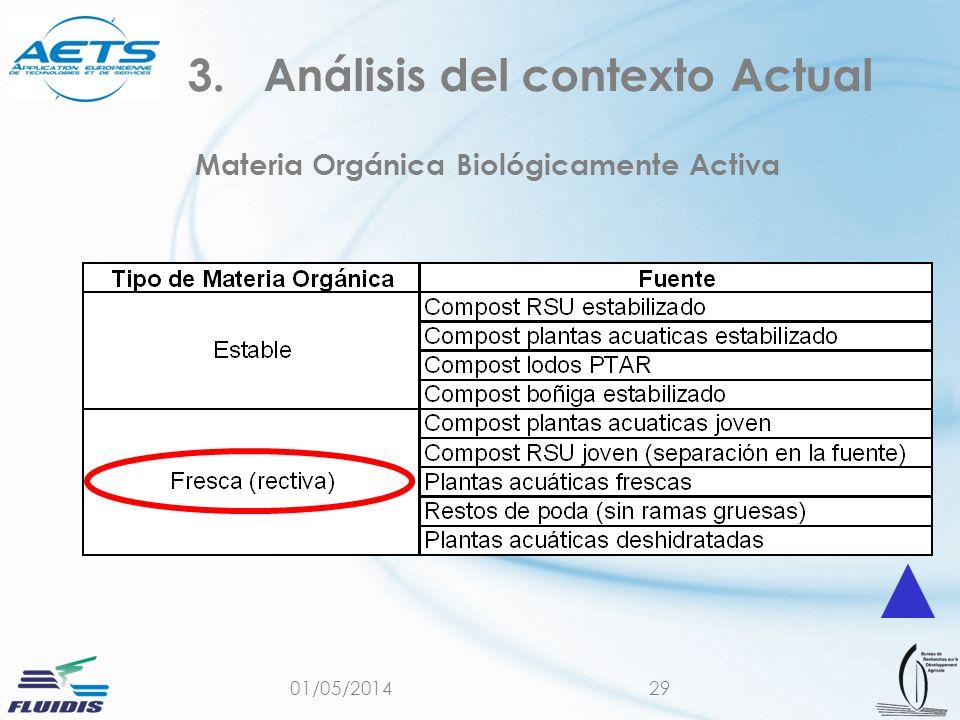 01/05/201429 Materia Orgánica Biológicamente Activa 3.Análisis del contexto Actual