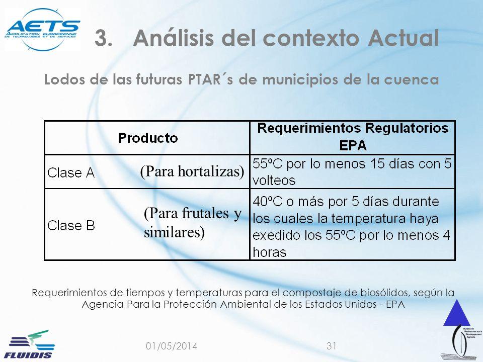 01/05/201431 Lodos de las futuras PTAR´s de municipios de la cuenca 3.Análisis del contexto Actual Requerimientos de tiempos y temperaturas para el co