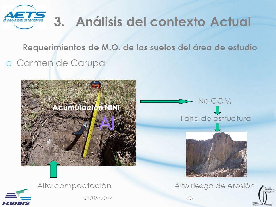 01/05/201433 Requerimientos de M.O. de los suelos del área de estudio oCarmen de Carupa 3.Análisis del contexto Actual Alto riesgo de erosión Falta de