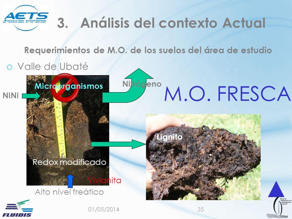 01/05/201435 Requerimientos de M.O. de los suelos del área de estudio oValle de Ubaté 3.Análisis del contexto Actual Alto nivel freático Redox modific