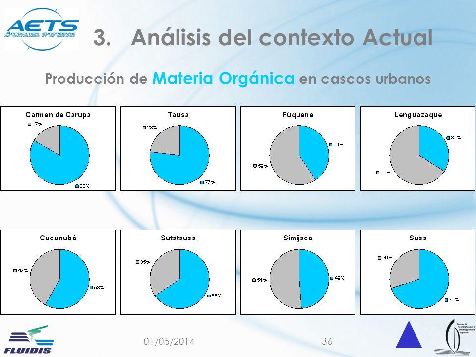 01/05/201436 Producción de Materia Orgánica en cascos urbanos 3.Análisis del contexto Actual