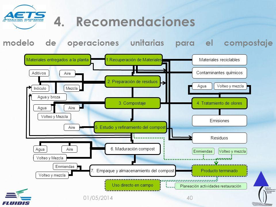 01/05/201440 modelo de operaciones unitarias para el compostaje 4.Recomendaciones Planeación actividades restauración EnmiendasVolteo y mezcla