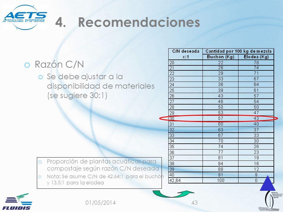 01/05/201443 oRazón C/N oSe debe ajustar a la disponibilidad de materiales (se sugiere 30:1) oProporción de plantas acuáticas para compostaje según razón C/N deseada oNota: Se asume C/N de 42.64:1 para el buchón y 13.5:1 para la elodea 4.Recomendaciones