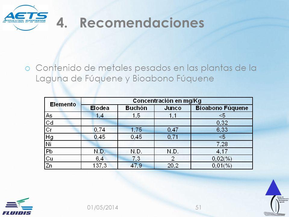 01/05/201451 oContenido de metales pesados en las plantas de la Laguna de Fúquene y Bioabono Fúquene 4.Recomendaciones