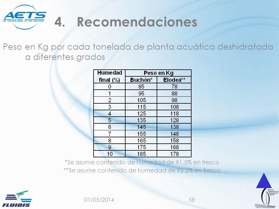 01/05/201458 Peso en Kg por cada tonelada de planta acuática deshidratada a diferentes grados *Se asume contenido de humedad de 91.5% en fresco **Se asume contenido de humedad de 92.2% en fresco 4.Recomendaciones