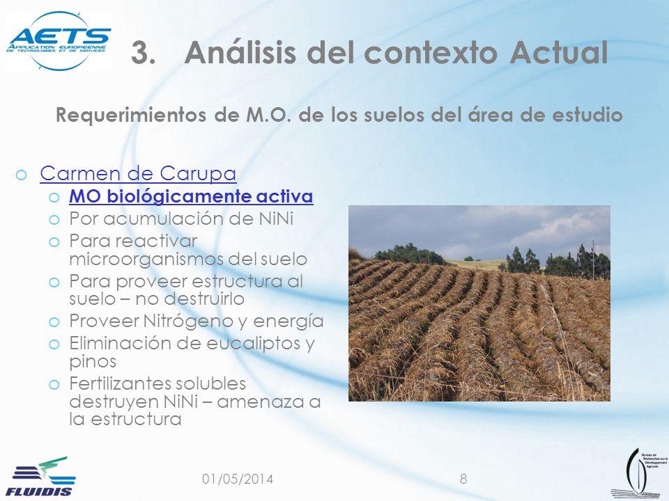 01/05/20148 Requerimientos de M.O. de los suelos del área de estudio oCarmen de CarupaCarmen de Carupa o MO biológicamente activa MO biológicamente ac