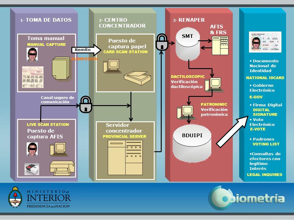 10 Puesto de captura AFIS 1- TOMA DE DATOS 2- CENTRO CONCENTRADOR Canal seguro de comunicación Toma manual Puesto de captura papel Servidor concentrad