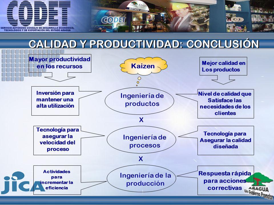 CALIDAD Y PRODUCTIVIDAD: CONCLUSIÓN CALIDAD Y PRODUCTIVIDAD: CONCLUSIÓN Kaizen Mejor calidad en Los productos Nivel de calidad que Satisface las neces