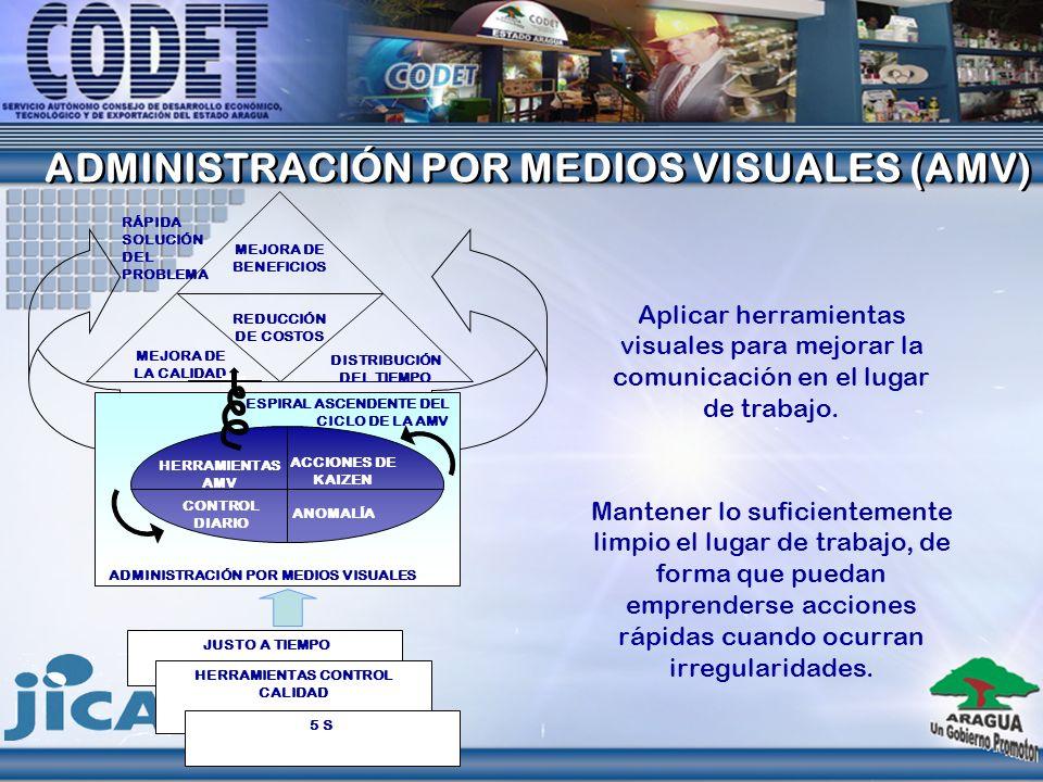 ADMINISTRACIÓN POR MEDIOS VISUALES (AMV) ADMINISTRACIÓN POR MEDIOS VISUALES (AMV) Aplicar herramientas visuales para mejorar la comunicación en el lug
