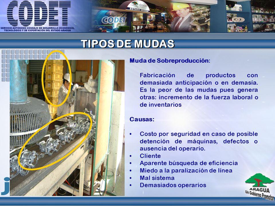 TIPOS DE MUDAS TIPOS DE MUDAS Muda de Sobreproducción: Fabricación de productos con demasiada anticipación o en demasía. Es la peor de las mudas pues