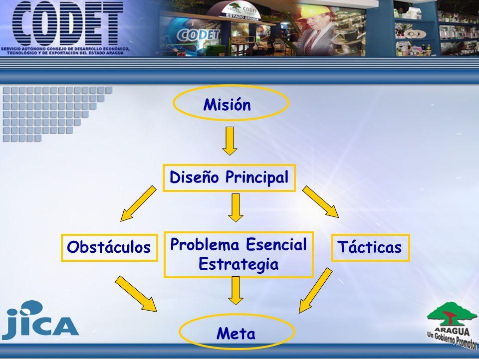 Obstáculos Misión Diseño Principal Problema Esencial Estrategia Tácticas Meta