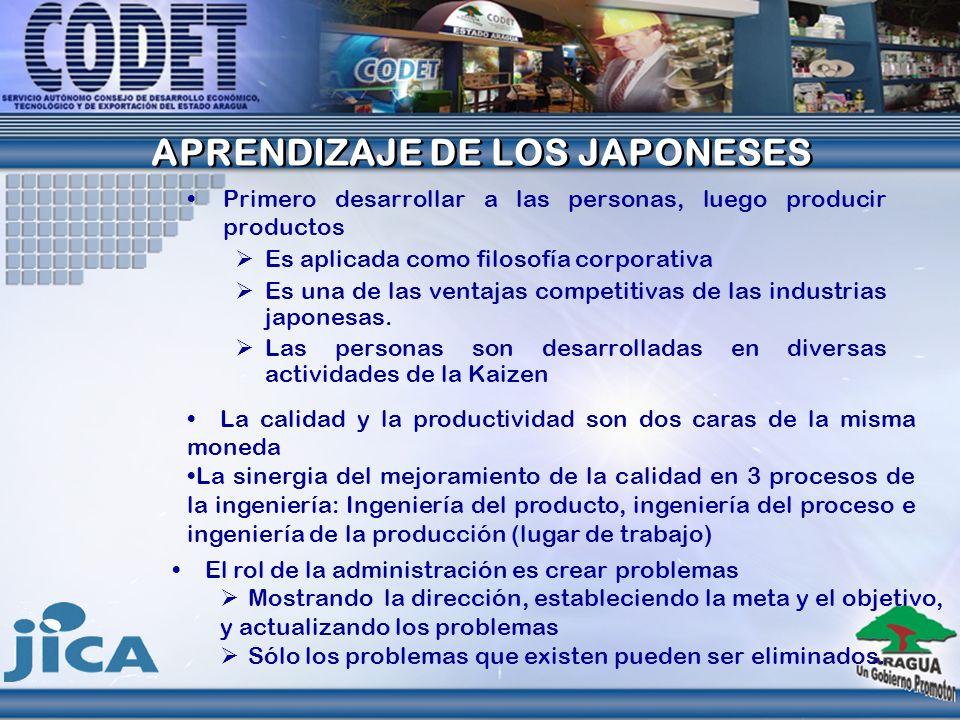 APRENDIZAJE DE LOS JAPONESES APRENDIZAJE DE LOS JAPONESES Primero desarrollar a las personas, luego producir productos Es aplicada como filosofía corp