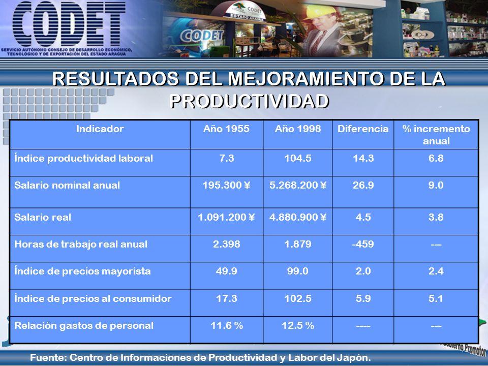 RESULTADOS DEL MEJORAMIENTO DE LA PRODUCTIVIDAD RESULTADOS DEL MEJORAMIENTO DE LA PRODUCTIVIDAD IndicadorAño 1955Año 1998Diferencia% incremento anual