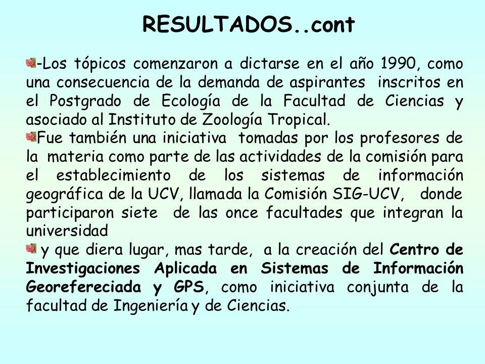RESULTADOS..cont - Los tópicos comenzaron a dictarse en el año 1990, como una consecuencia de la demanda de aspirantes inscritos en el Postgrado de Ec