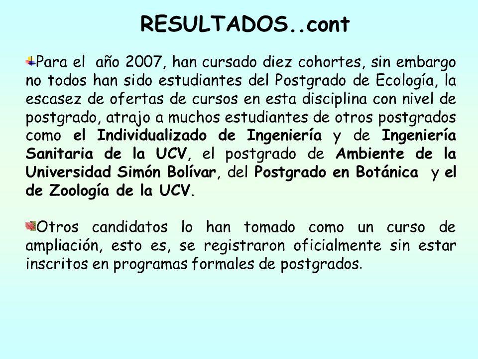 RESULTADOS..cont Para el año 2007, han cursado diez cohortes, sin embargo no todos han sido estudiantes del Postgrado de Ecología, la escasez de ofert