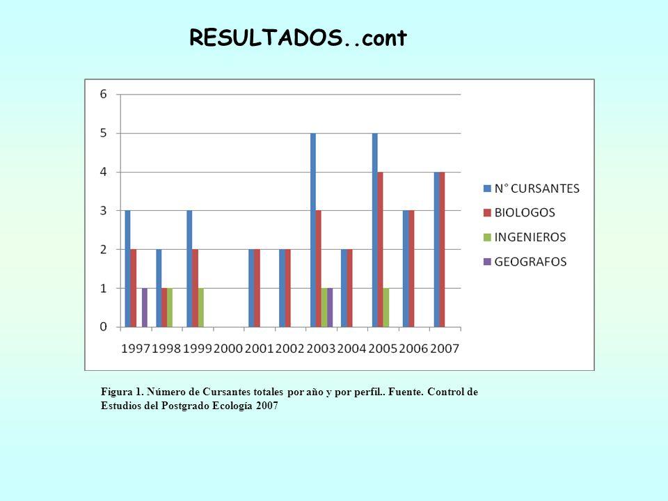Figura 1. Número de Cursantes totales por año y por perfil.. Fuente. Control de Estudios del Postgrado Ecología 2007 RESULTADOS..cont