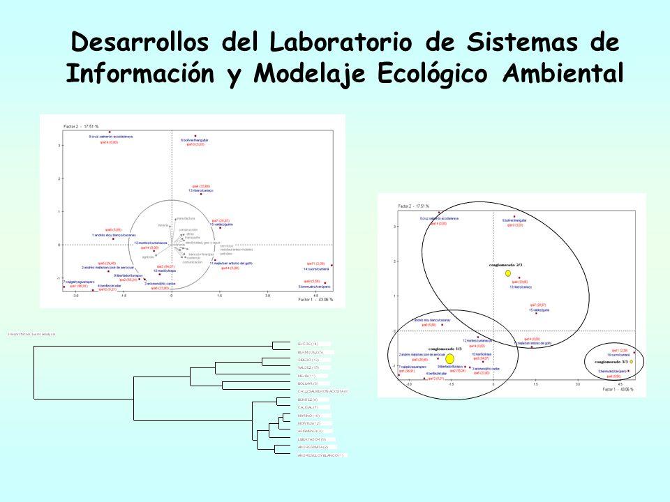 Desarrollos del Laboratorio de Sistemas de Información y Modelaje Ecológico Ambiental