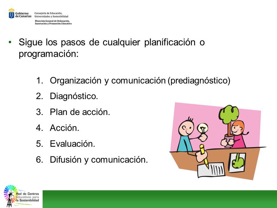 Sigue los pasos de cualquier planificación o programación: 1.Organización y comunicación (prediagnóstico) 2.Diagnóstico. 3.Plan de acción. 4.Acción. 5