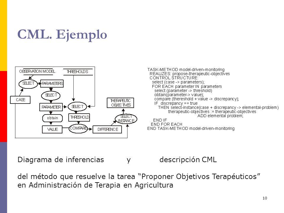 10 CML. Ejemplo Diagrama de inferencias y descripción CML del método que resuelve la tarea Proponer Objetivos Terapéuticos en Administración de Terapi