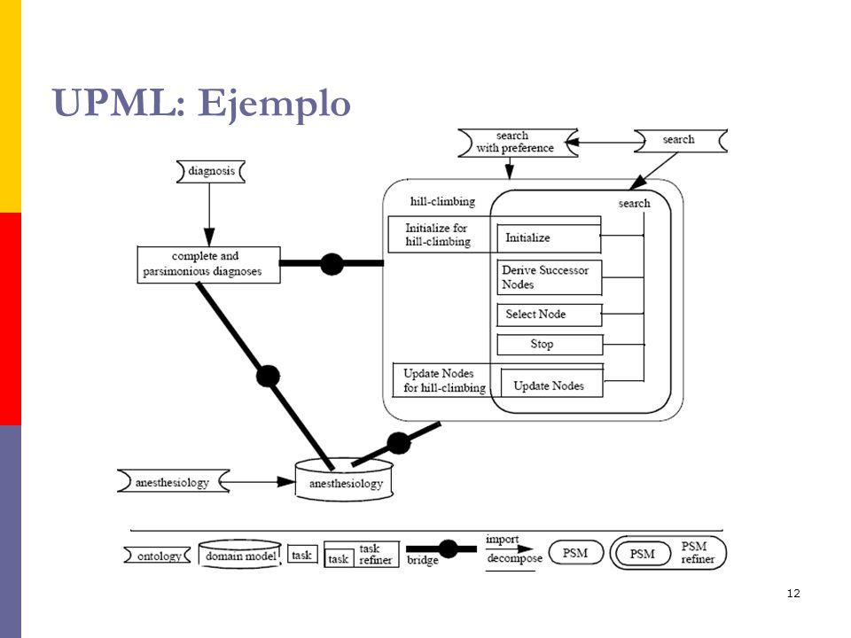 12 UPML: Ejemplo