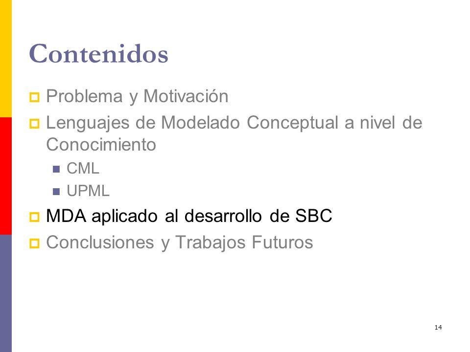 14 Contenidos Problema y Motivación Lenguajes de Modelado Conceptual a nivel de Conocimiento CML UPML MDA aplicado al desarrollo de SBC Conclusiones y