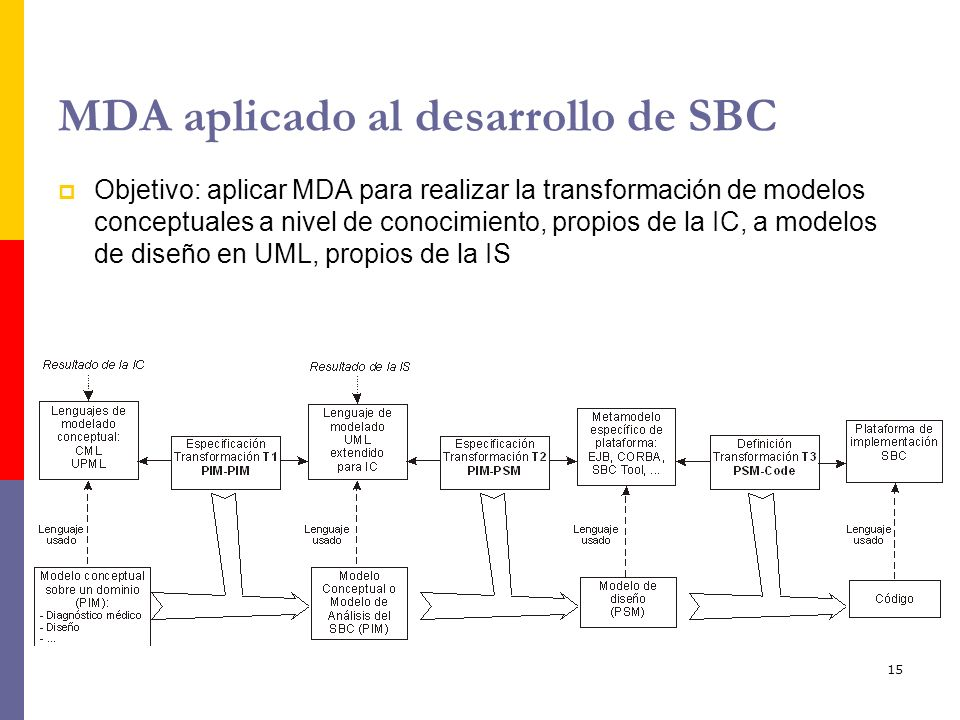 15 MDA aplicado al desarrollo de SBC Objetivo: aplicar MDA para realizar la transformación de modelos conceptuales a nivel de conocimiento, propios de
