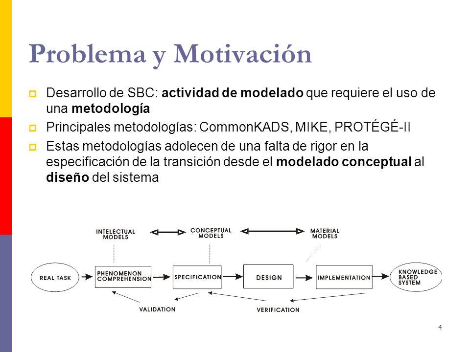 5 Problema y Motivación CommonKADS (CK): Metodología de desarrollo de SBC CK ofrece un conjunto de seis modelos Modelo de Agentes Modelo de Organización Modelo de Tareas Modelo de Conocimiento Modelo de Comunicación Modelo de Diseño Contexto Concepto Sistema Modelo de Conocimiento: describe el sistema en el nivel de conocimiento, tal y como lo definió Newell, sin hacer referencia a los aspectos de implementación Modelo de Diseño: define la arquitectura, plataforma de implement.