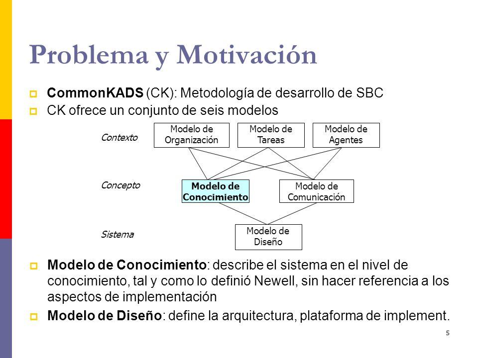 6 Carencias del Modelo de Diseño de CK: La proyección de elementos del modelo de conocimiento a componentes del modelo de diseño se establece débilmente Las herramientas de implementación de SBC no incorporan facilidades para el desarrollo en CK Complejidad del desarrollo de SBC estriba en La plataforma de implementación es una herramienta de desarrollo de SBC, a la que hay que traducir todo el modelo de conocimiento El diseño e implementación finales dependen de la herramienta de implementación, y no de modelo de diseño.
