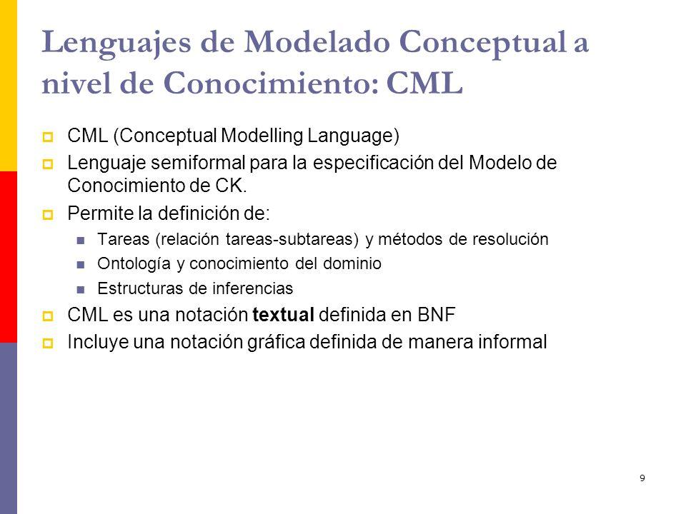 9 Lenguajes de Modelado Conceptual a nivel de Conocimiento: CML CML (Conceptual Modelling Language) Lenguaje semiformal para la especificación del Mod