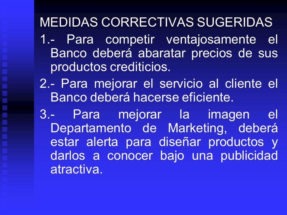 MEDIDAS CORRECTIVAS SUGERIDAS 1.- Para competir ventajosamente el Banco deberá abaratar precios de sus productos crediticios. 2.- Para mejorar el serv