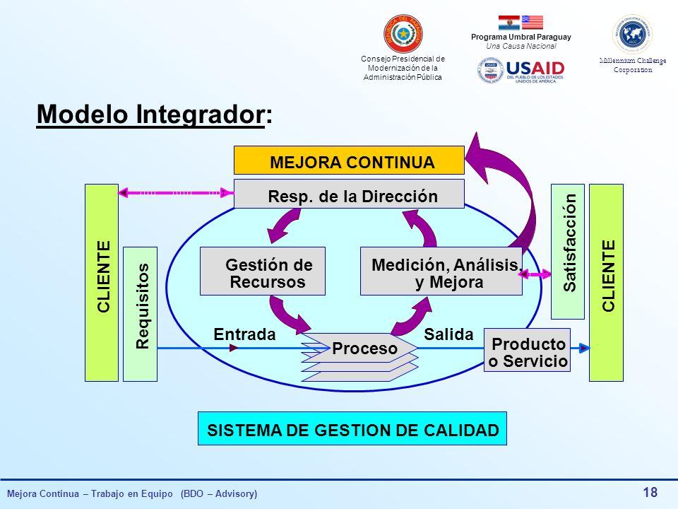 Consejo Presidencial de Modernización de la Administración Pública Millennium Challenge Corporation Programa Umbral Paraguay Una Causa Nacional Mejora Continua – Trabajo en Equipo (BDO – Advisory) 17 Requisitos Normativos ISO 9001:00