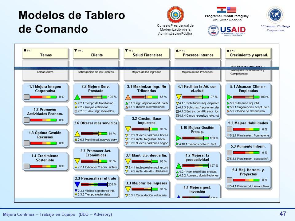 Consejo Presidencial de Modernización de la Administración Pública Millennium Challenge Corporation Programa Umbral Paraguay Una Causa Nacional Mejora Continua – Trabajo en Equipo (BDO – Advisory) 46 Modelos de Tablero de Comando TABLERO DE COMANDO (Planilla Excel)Planilla Excel