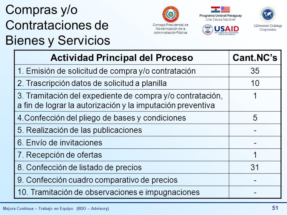 Consejo Presidencial de Modernización de la Administración Pública Millennium Challenge Corporation Programa Umbral Paraguay Una Causa Nacional Mejora Continua – Trabajo en Equipo (BDO – Advisory) 50 Herramientas de Gestión para la Mejora Continua Sistema de Gestión Revisión por la Dirección Tablero de Comando Auditorias internas No Conformidades