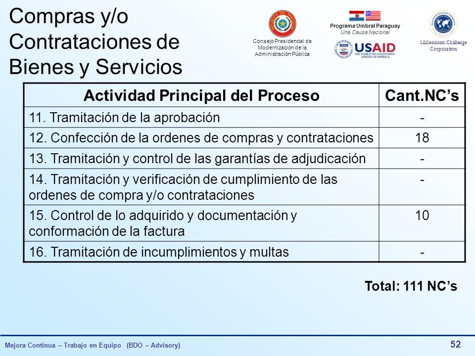 Consejo Presidencial de Modernización de la Administración Pública Millennium Challenge Corporation Programa Umbral Paraguay Una Causa Nacional Mejora Continua – Trabajo en Equipo (BDO – Advisory) 51 Compras y/o Contrataciones de Bienes y Servicios Actividad Principal del ProcesoCant.NCs 1.