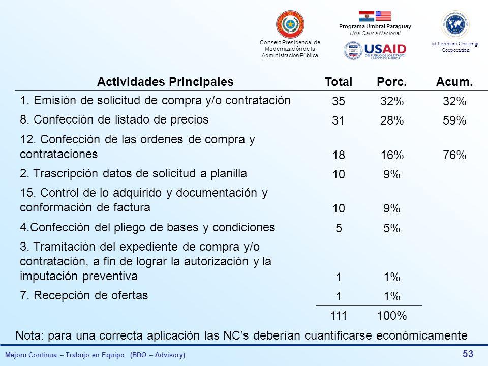 Consejo Presidencial de Modernización de la Administración Pública Millennium Challenge Corporation Programa Umbral Paraguay Una Causa Nacional Mejora Continua – Trabajo en Equipo (BDO – Advisory) 52 Compras y/o Contrataciones de Bienes y Servicios Actividad Principal del ProcesoCant.NCs 11.