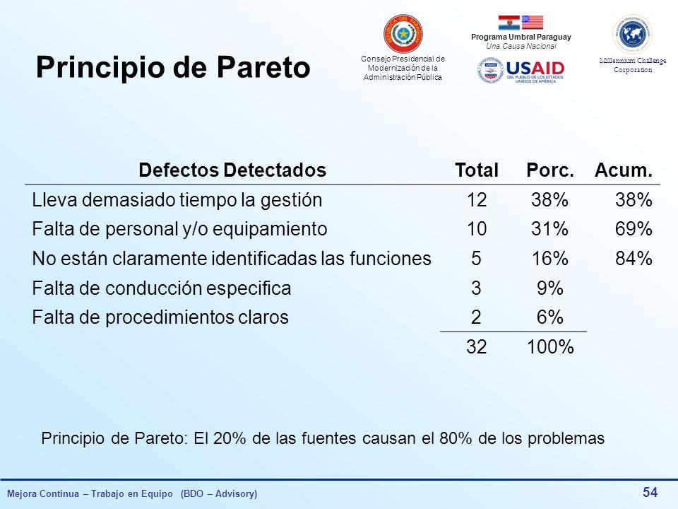 Consejo Presidencial de Modernización de la Administración Pública Millennium Challenge Corporation Programa Umbral Paraguay Una Causa Nacional Mejora Continua – Trabajo en Equipo (BDO – Advisory) 53 Actividades PrincipalesTotalPorc.Acum.