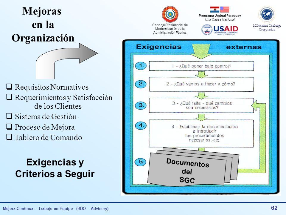 Consejo Presidencial de Modernización de la Administración Pública Millennium Challenge Corporation Programa Umbral Paraguay Una Causa Nacional Mejora Continua – Trabajo en Equipo (BDO – Advisory) 61 Disparadores de Acciones Correctivas y Preventivas e Ítems de Acción Análisis Crítico del SGC por la Dirección Reclamos de los Clientes Resultados de Auditorías Internas Evaluación de Tendencias en TC (Obj.