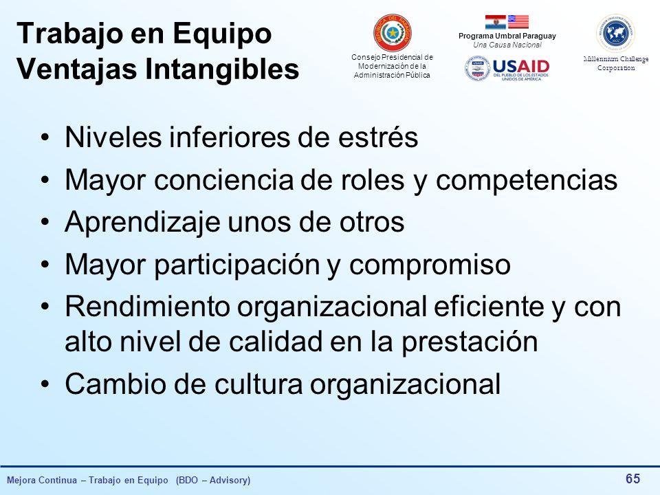 Consejo Presidencial de Modernización de la Administración Pública Millennium Challenge Corporation Programa Umbral Paraguay Una Causa Nacional Mejora Continua – Trabajo en Equipo (BDO – Advisory) 64 Trabajo en Equipo Ventajas Tangibles Respuesta rápida y eficaz al continuo cambio de entorno Desarrollo y ejecución rápida de la gestión Incremento en el conocimiento de la organización y sus servicios Mejor calidad en la gestión de los procesos Creatividad e innovación Beneficios económicos Rendimiento organizacional eficiente y con alto nivel de calidad en la prestación Cambio de cultura organizacional
