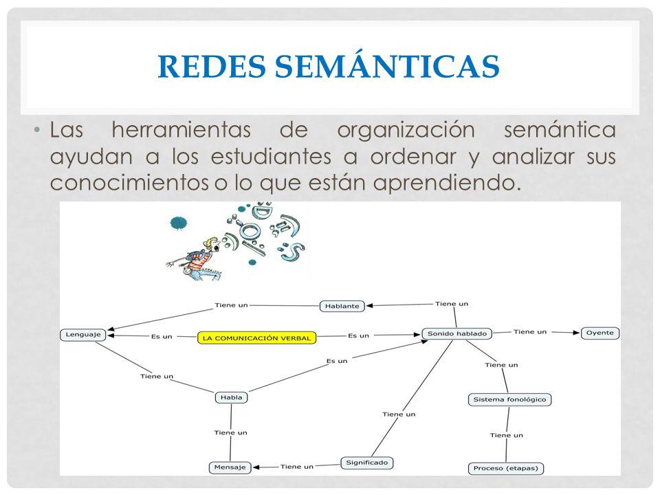REDES SEMÁNTICAS Las herramientas de organización semántica ayudan a los estudiantes a ordenar y analizar sus conocimientos o lo que están aprendiendo.