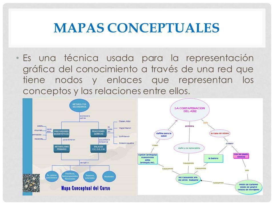 MAPAS CONCEPTUALES Es una técnica usada para la representación gráfica del conocimiento a través de una red que tiene nodos y enlaces que representan los conceptos y las relaciones entre ellos.