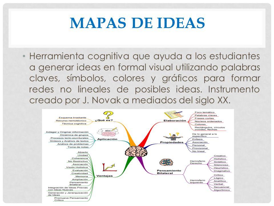 MAPAS DE IDEAS Herramienta cognitiva que ayuda a los estudiantes a generar ideas en formal visual utilizando palabras claves, símbolos, colores y gráf