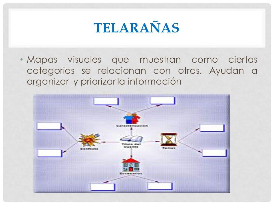 TELARAÑAS Mapas visuales que muestran como ciertas categorías se relacionan con otras. Ayudan a organizar y priorizar la información