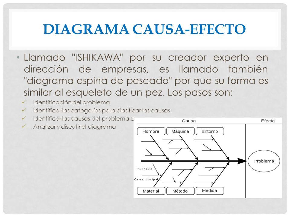 DIAGRAMA CAUSA-EFECTO Llamado ISHIKAWA por su creador experto en dirección de empresas, es llamado también diagrama espina de pescado por que su forma es similar al esqueleto de un pez.