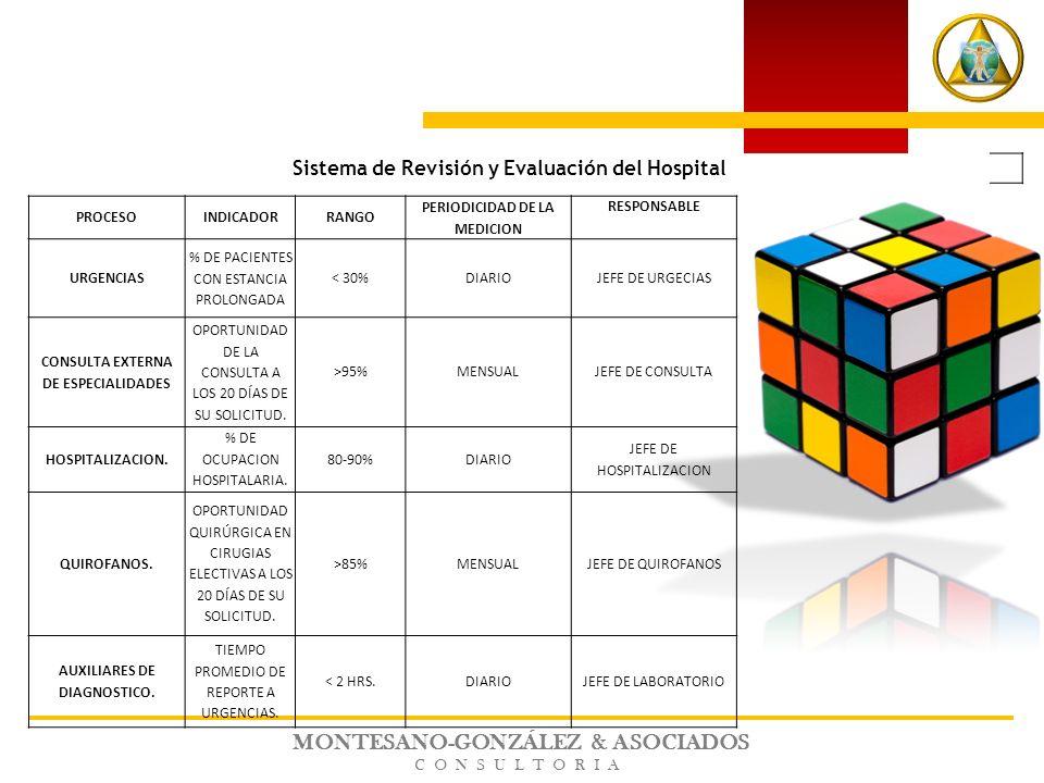 MONTESANO-GONZÁLEZ & ASOCIADOS CONSULTORIA Sistema de Revisión y Evaluación del Hospital PROCESOINDICADORRANGO PERIODICIDAD DE LA MEDICION RESPONSABLE