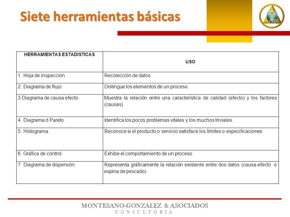 MONTESANO-GONZÁLEZ & ASOCIADOS CONSULTORIA HERRAMIENTAS ESTADISTICAS USO 1. Hoja de inspección.Recolección de datos. 2. Diagrama de flujo.Distingue lo