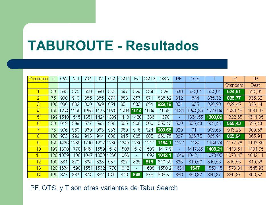 TABUROUTE - Resultados PF, OTS, y T son otras variantes de Tabu Search