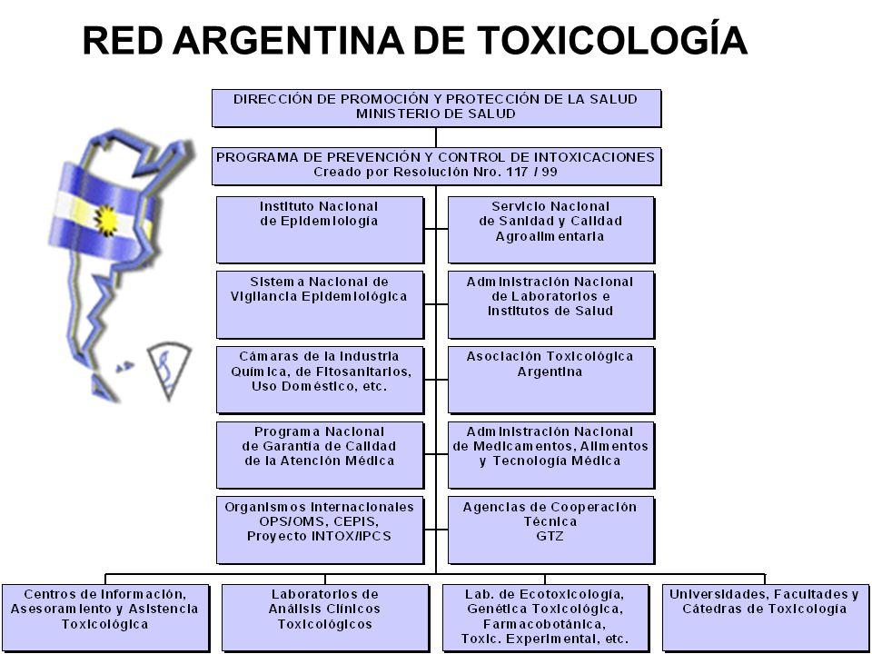 RED ARGENTINA DE TOXICOLOGÍA