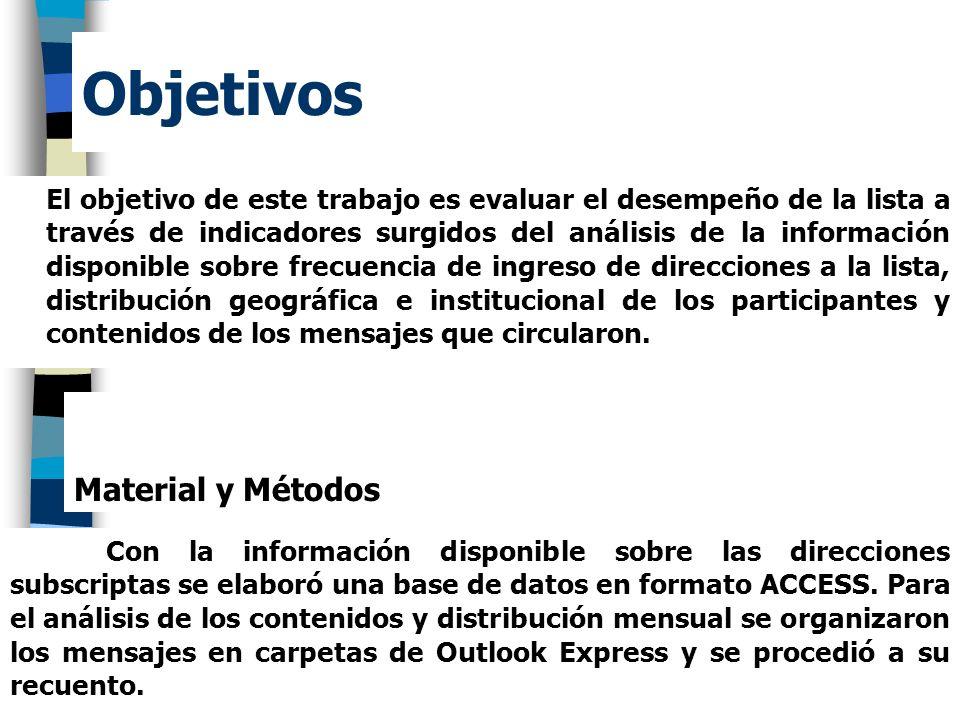 Objetivos El objetivo de este trabajo es evaluar el desempeño de la lista a través de indicadores surgidos del análisis de la información disponible s