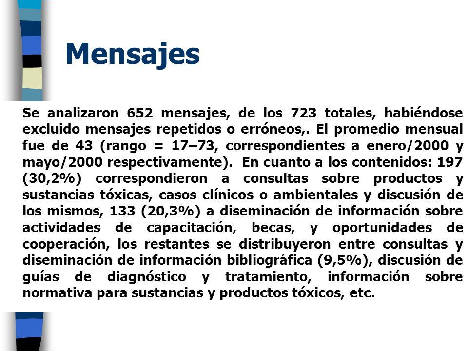 Mensajes Se analizaron 652 mensajes, de los 723 totales, habiéndose excluido mensajes repetidos o erróneos,. El promedio mensual fue de 43 (rango = 17